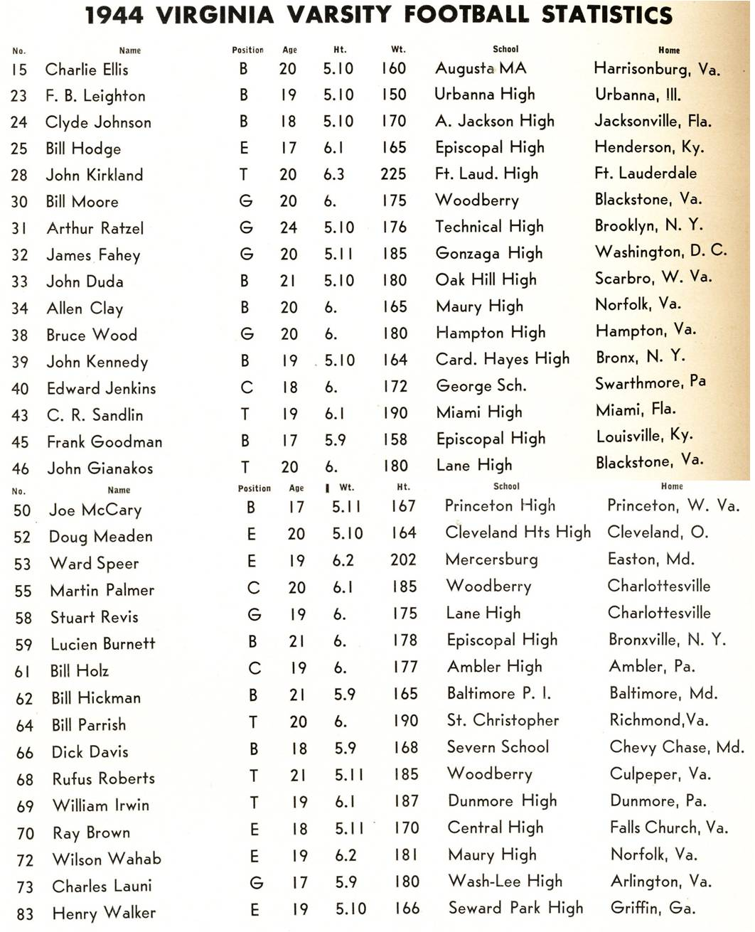 Rosters